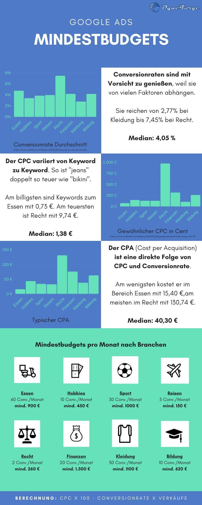 Wie hoch sollte das Google Ads Budget mindestens sein - Infografik Google Ads Mindestbudgets
